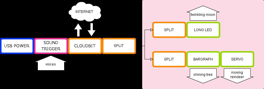 littlebits_diagram