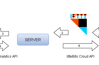 サイトの訪問者数に応じて光るイルミネーション(cloudBit + Google Analytics) ネットワーク編