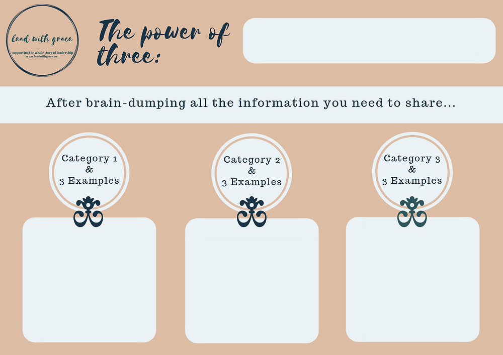 Power of Three organizational chart