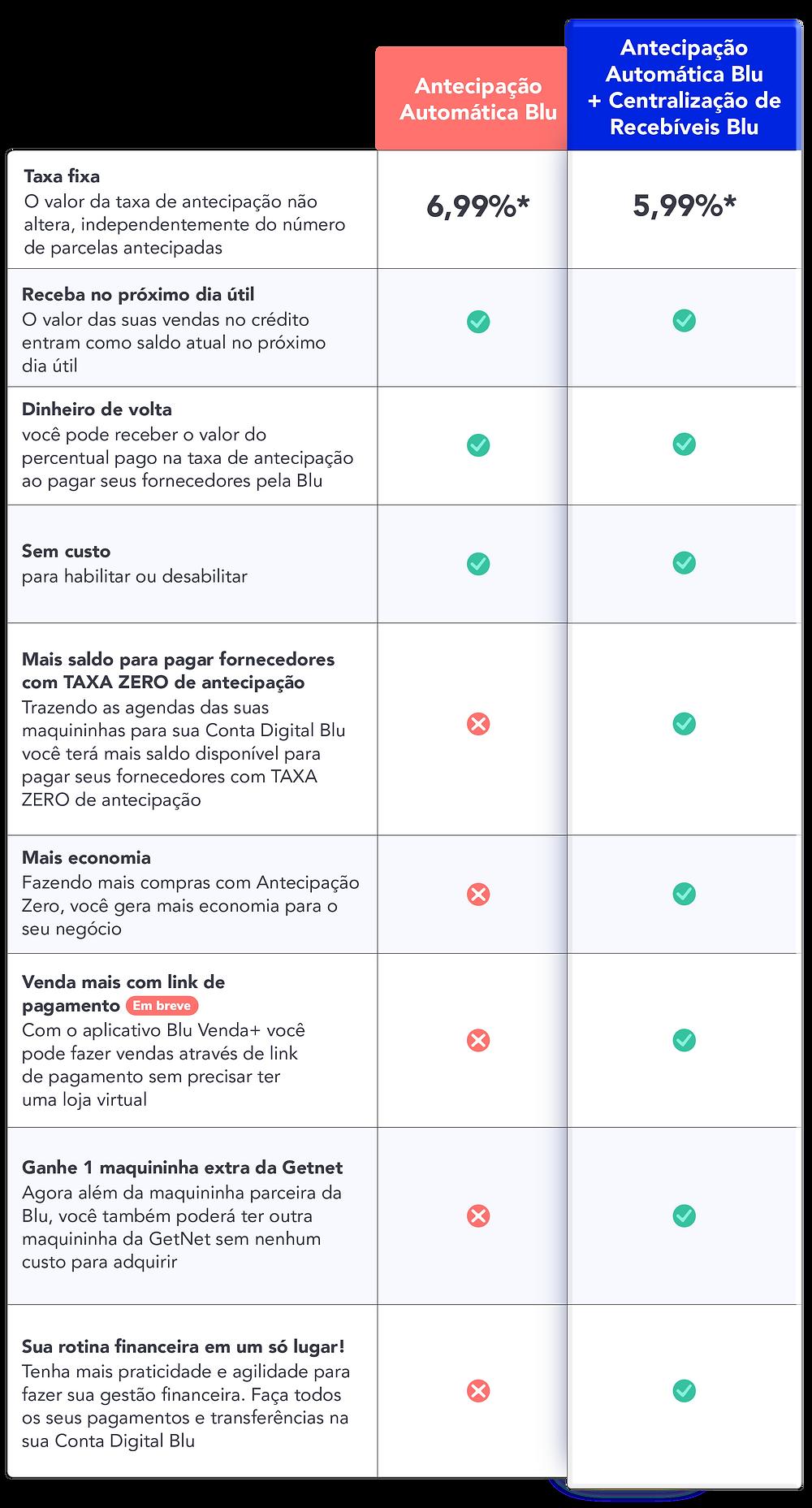 Tabela comparativa da Antecipaçao Automática Blu e Antecipação automática Blu + Centralização de Recebíveis Blu