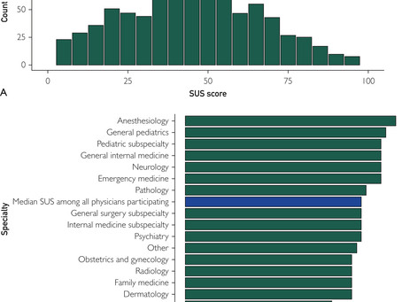 Electronic Health Record Usability & Professional Burnout Among Physicians