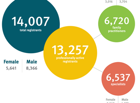 Does British Columbia have more female or male physicians? Let's find out!