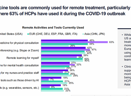 Survey finds that 90+% of physicians are treating patients virtually