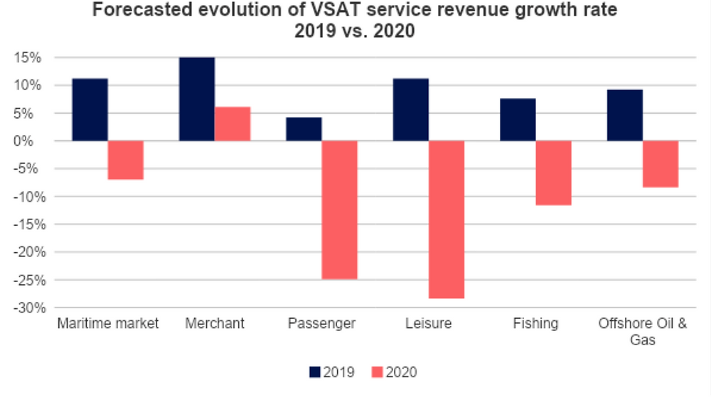 Forecasted evolution of VSAT service revenue growth rate 2019 vs.2020