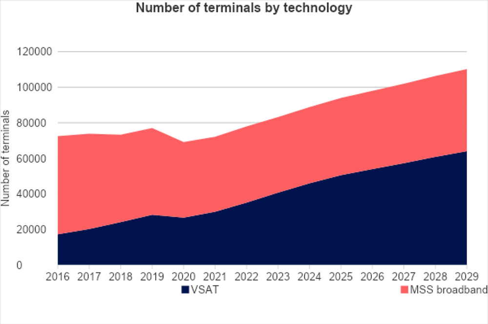 Number of terminals by technology