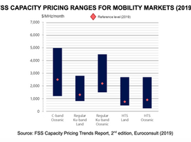 FSS Capacity Pricing and Supply Dynamics in Mobility Markets