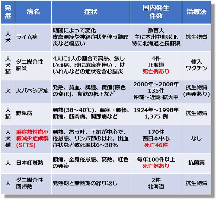 ダニ媒介感染症対策リスト