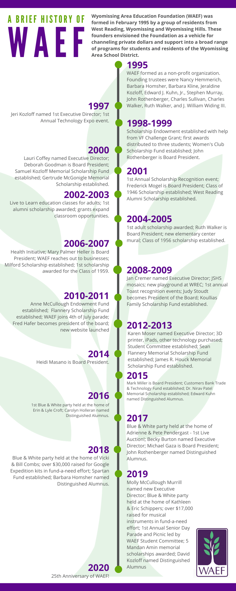 25th anniversary timeline.png