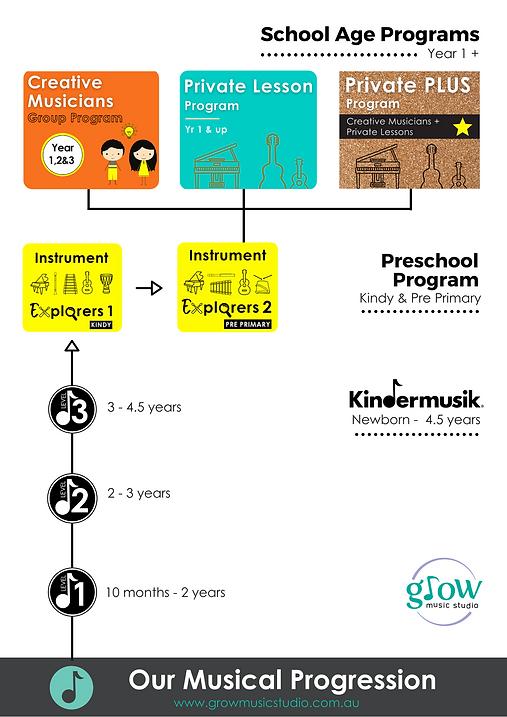 2021 Musical Progression GMS.png