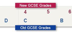 Back to school on understanding new GCSE grades