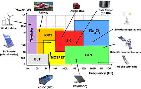 power-electronics-applications-of-wide-b