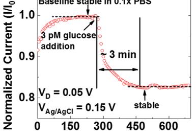 [ACS Nano, Accepted] Quasi-Two Dimensional Metal Oxide Semiconductors Based Ultra-Sensitive Potentio