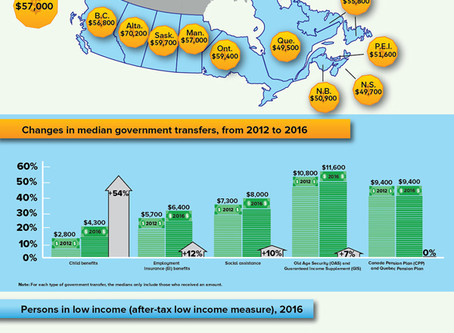 The Income of Canadians [Infographic]