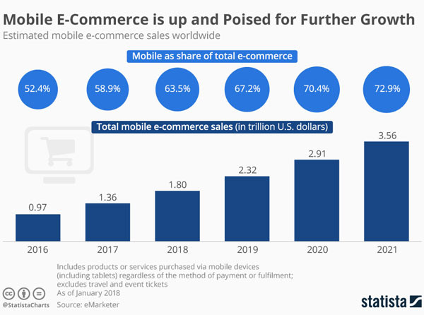 Mobile E-Commerce is up and Poised for Further Growth [Infographic]