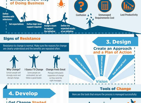 Organizational Change Infographic
