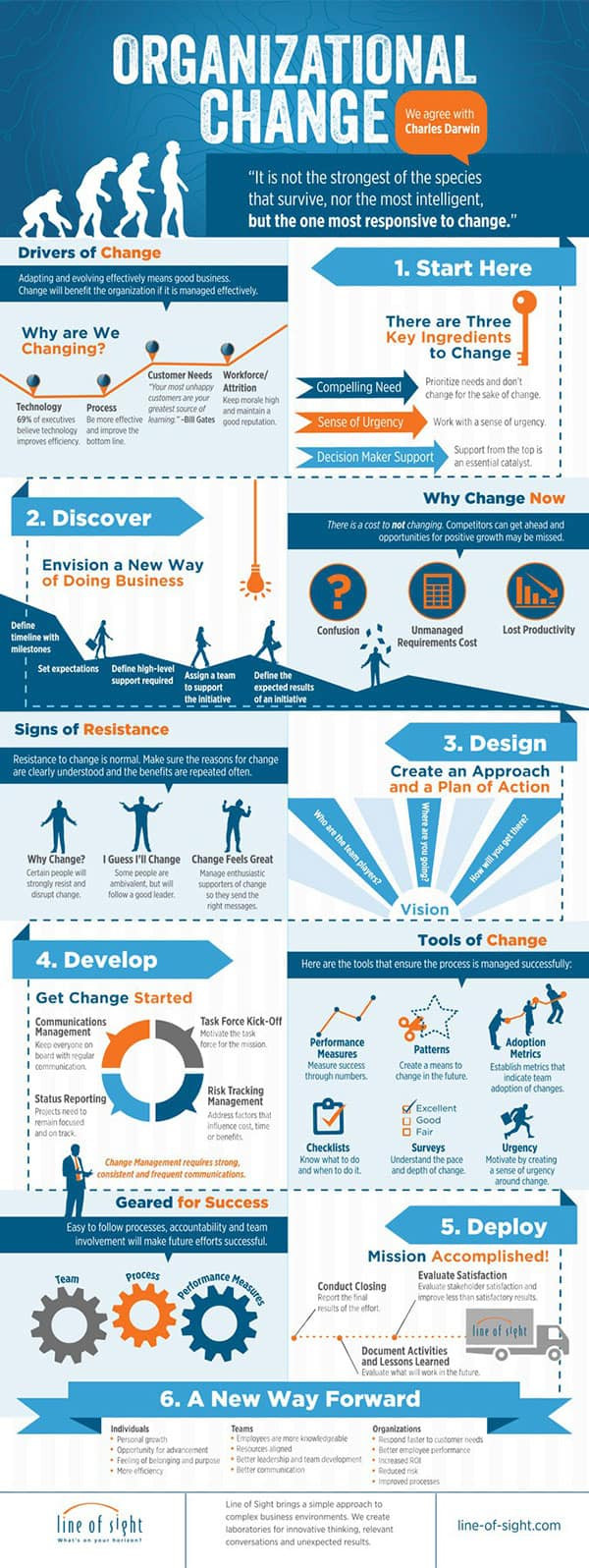 Organizational Change Infographic
