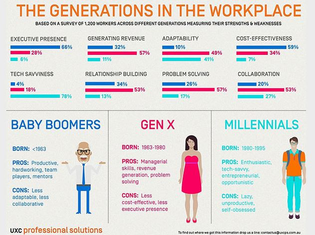The Current Generational Mix