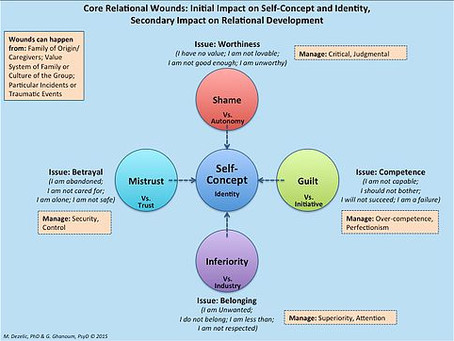 Core Existential Wounds: Identity Development
