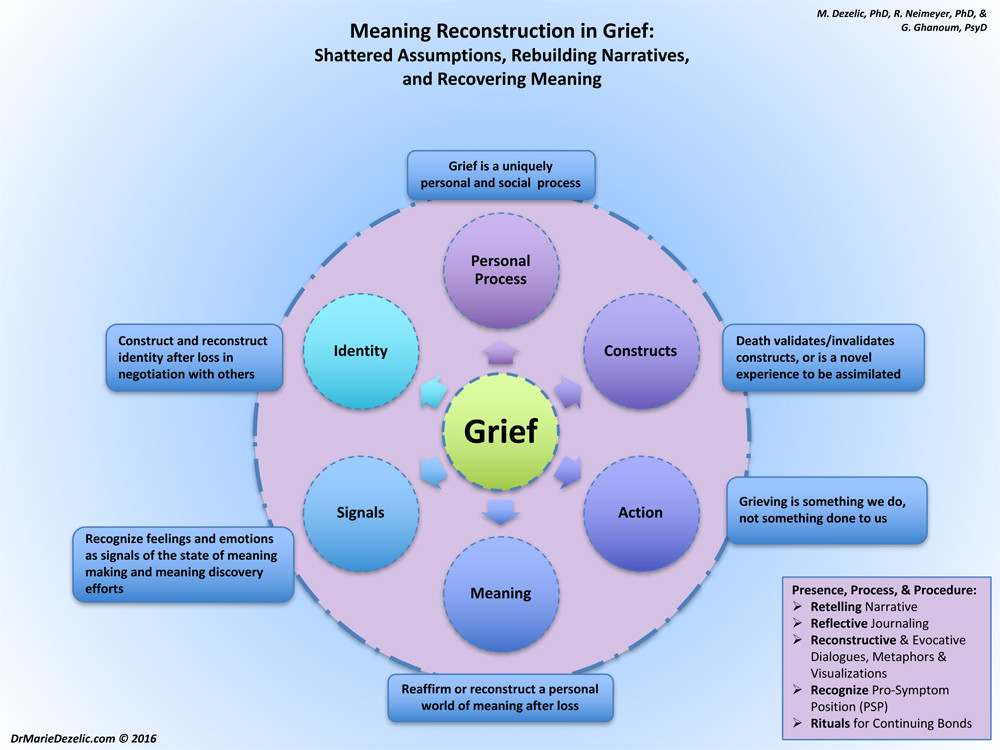 - Meaning Reconstruction in Grief: Dr. Rev. Gabriel Ghanoum, Dr Marie Dezelic