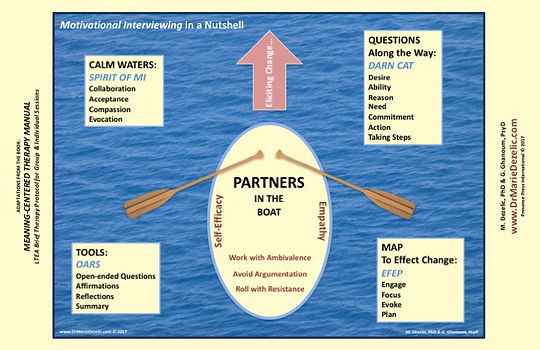 Motivational Interviewing Cards