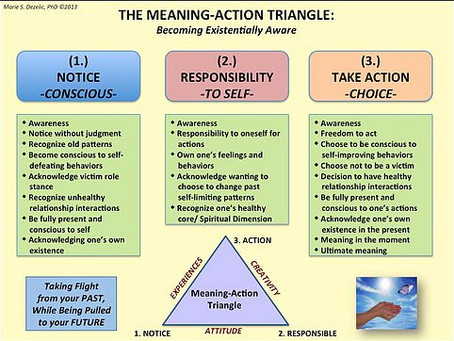 THE MEANING-ACTION TRIANGLE