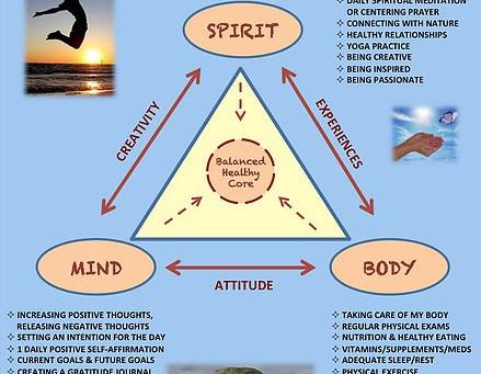 MIND-BODY-SPIRIT REJUVENATION METHOD