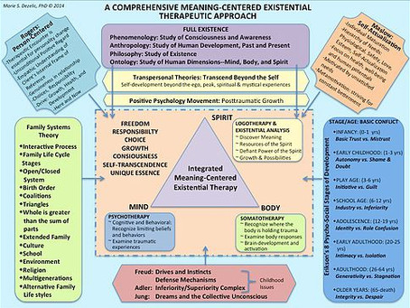 A COMPREHENSIVE MEANING-CENTERED EXISTENTIAL THERAPEUTIC APPROACH