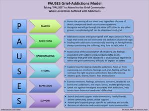 PAUSES Grief-Addictions Model, Dr. Rev. Gabriel Ghanoum, Dr Marie Dezelic