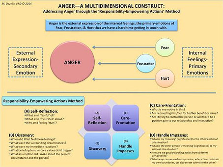 ANGER - A MULTIDIMENSIONAL CONSTRUCT