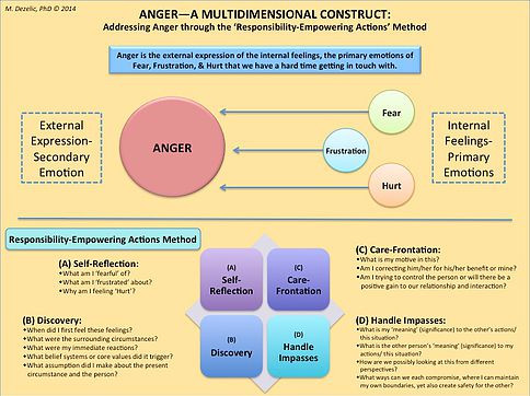 ANGER - A MULTIDIMENSIONAL CONSTRUCT, Dr Marie Dezelic