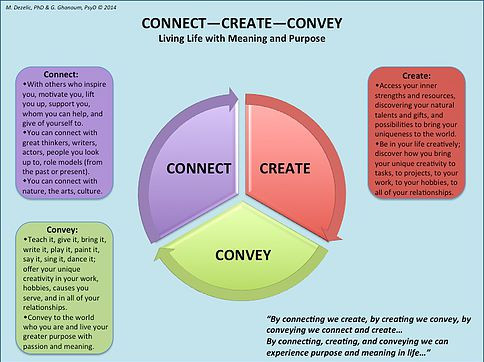 CONNECT-CREATE-CONVEY, Dr Marie Dezelic