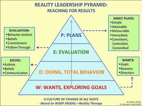 THE REALITY LEADERSHIP PYRAMID