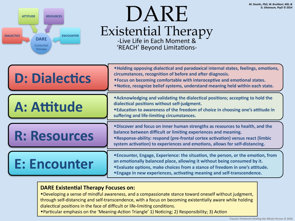 - DARE Existential Therapy Model, Dr. Rev. Gabriel Ghanoum, Dr Marie Dezelic