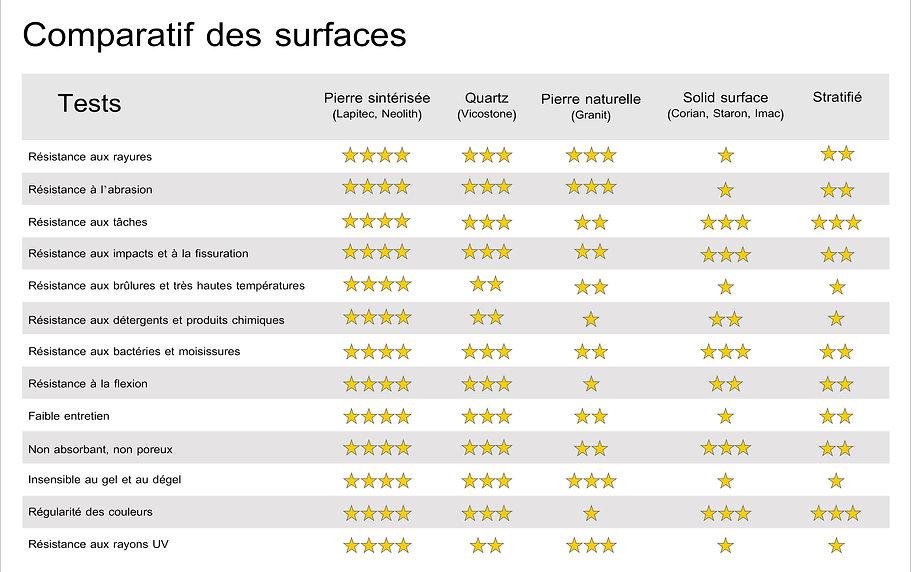 tableau comparatif des matériaux