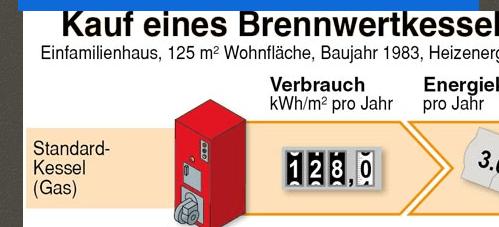 Schon Gewusst – Sanitär München und Unterhaching