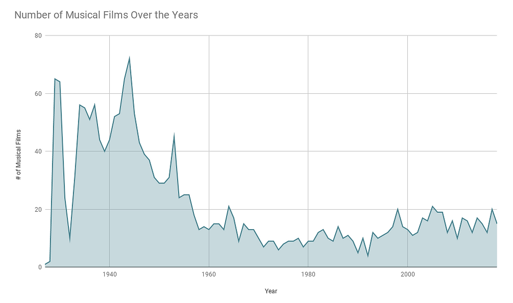 A line graph with Year on the x axis and Number of Musical films on the y axis. The graph has a steep downward trend.