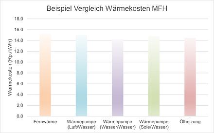 Diagramm_Vergleich_Wärmekosten_Beispiel