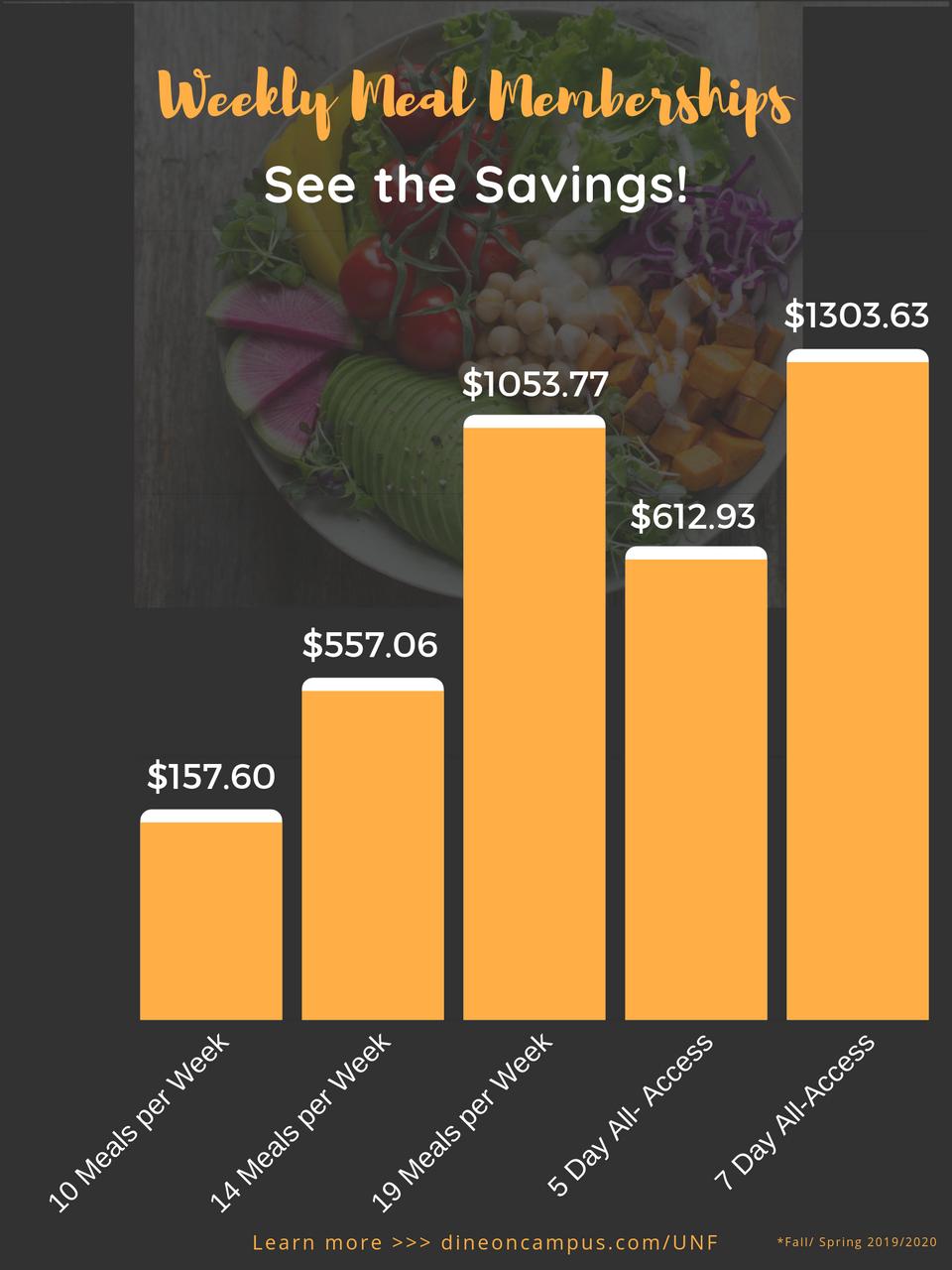 Weekly Membership Savings by Plan.