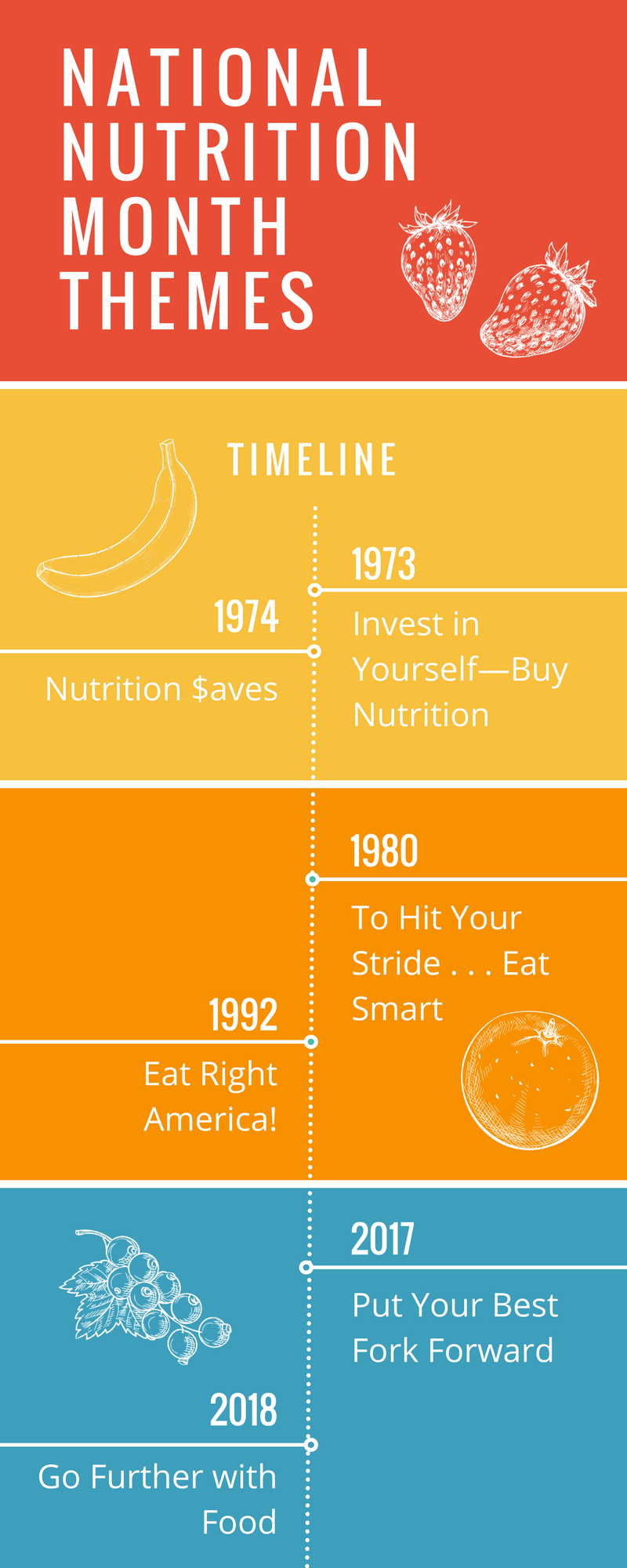 A timeline of the National Nutrition month themes.
