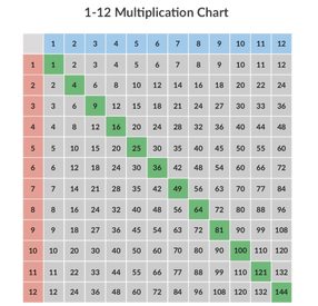 Should Students Memorize the Multiplication Table?