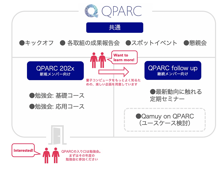 What is new about QPARC.png