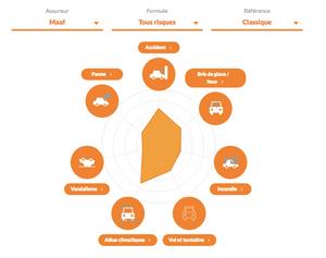 diagramme assurance voiture