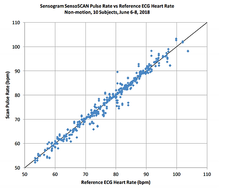 S340-Pulse-Rate.png