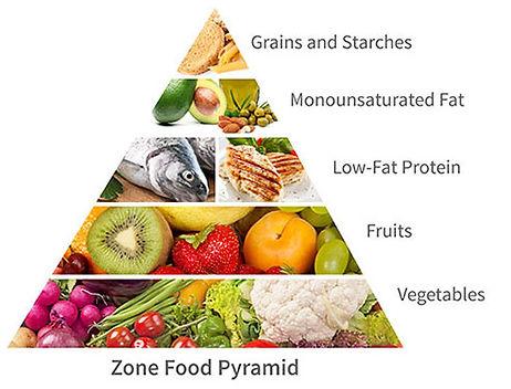 regime-the-zone-pyramide-aliments.jpg