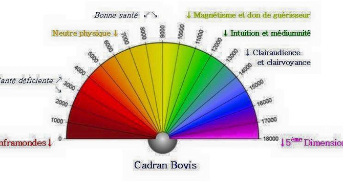 Taux vibratoire et rééquilibrage énergétique