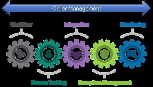 order-Management_edited.png