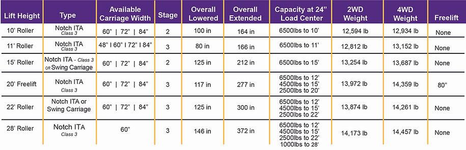 Rough terrain forklift mast options 6500lb capacity construction forklift