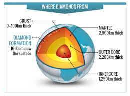 diamond layers