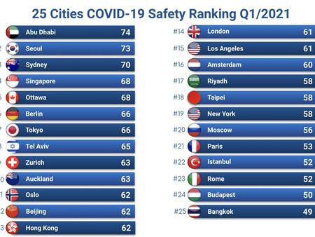 COVID-19 글로벌 도시 안전 순위 발표 Q1/2021