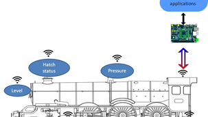 Transforming Indian railways with the advent of the Internet of Things (IoT) and Data Science
